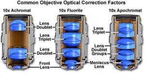 Obiettivo Microscopio vista interno